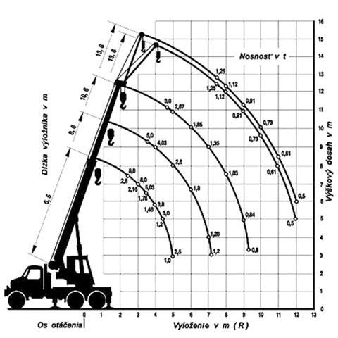 Autojeřáb 080 - graf nosnosti