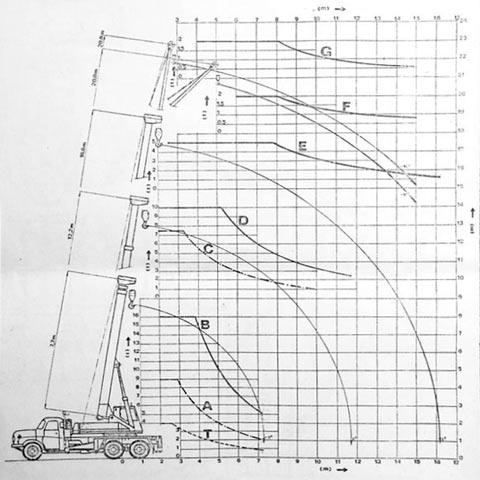 Autojeřáb AD 160 - graf nosnosti