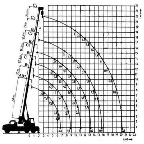 Autojeřáb AD 20 - graf nosnosti
